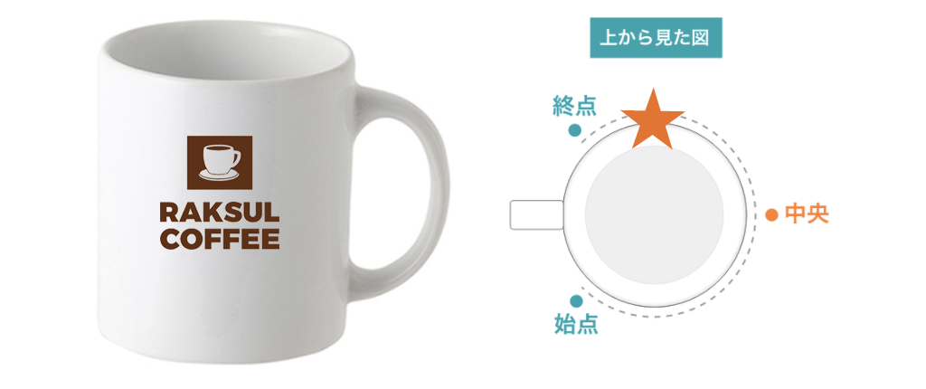 マグカップの取っ手から左に90度の印刷位置